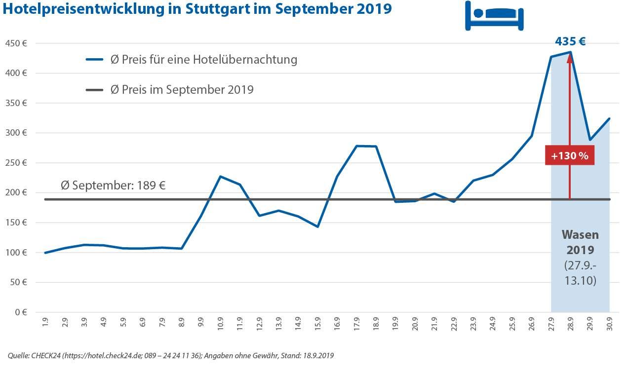 2019 9 25 Grafik HPI STU