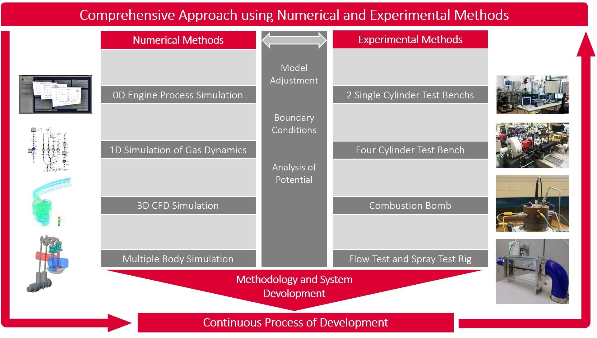 Entwicklungsprozess Motorentechnik eng