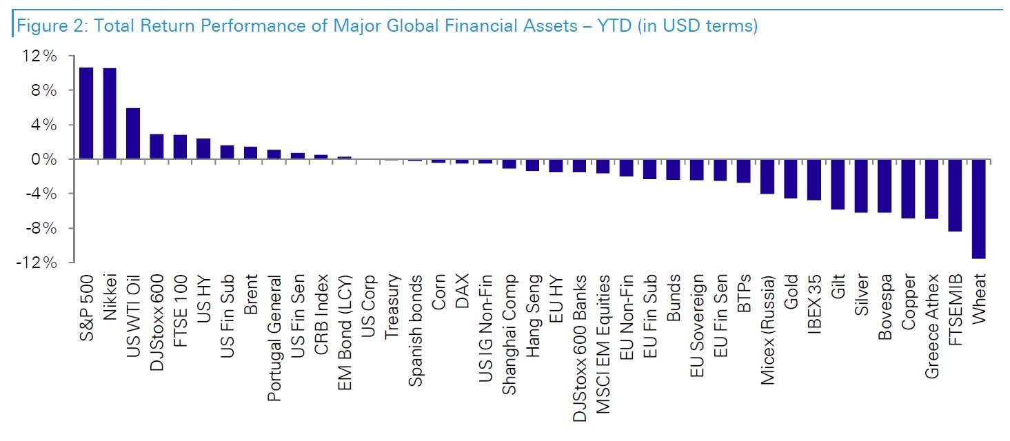March returns USD terms
