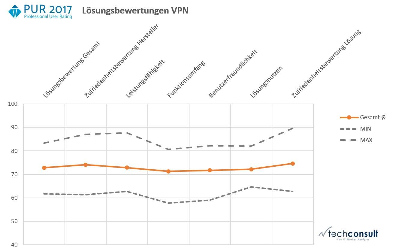 PURS PM VPN Loesungsbewertung