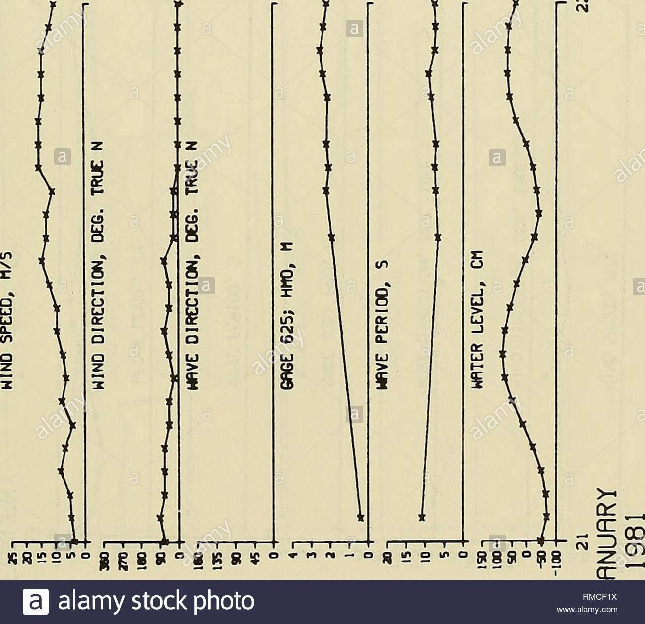jahrliche zusammenfassung der daten fur 1981 cerc feld forschungseinrichtung ocean waves marine meteorologie iqs ch ce n en od i i 11 i i w s 55 sass huttensandmehl bkr d 5 bitte beachten sie dass se bilder sind von der gescannten seite bilder digital fur lesbarkeit verbessert haben mogen farbung und aussehen ser abbildungen konnen nicht perfekt dem original ahneln extrahiert miller h carl us army engineer wasserstrassen experiment station in den vereinigten staaten armee korps der ingenieure vicksburg fraulein abt der armee wasserstrassen experiment station korps der ingenieure rmcf1x